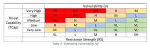 Risk - Estimating Vulnerability